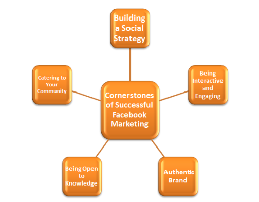 cornerstones-of-successful-facebook-marketing